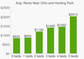 Graph of average rent prices for Ohio and Harding Park
