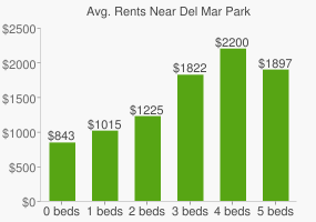 Graph of average rent prices for Del Mar Park