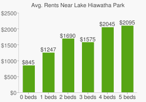 Graph of average rent prices for Lake Hiawatha Park