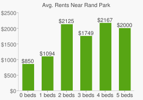 Graph of average rent prices for Rand Park