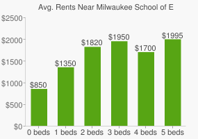 Graph of average rent prices for Milwaukee School of Engineering