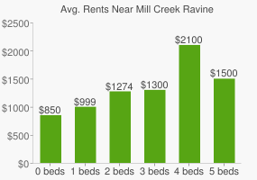 Graph of average rent prices for Mill Creek Ravine
