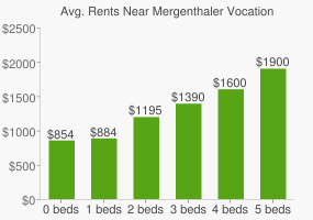 Graph of average rent prices for Mergenthaler Vocational-Technical High School