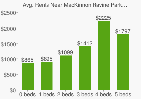 Graph of average rent prices for MacKinnon Ravine Park