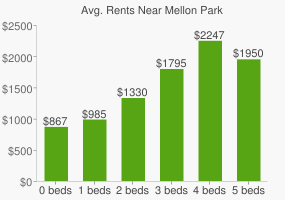 Graph of average rent prices for Mellon Park