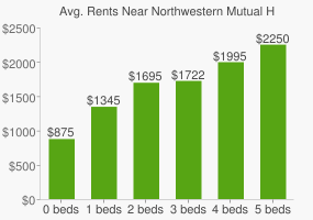 Graph of average rent prices for Northwestern Mutual Headquarters