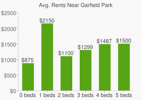 Graph of average rent prices for Garfield Park