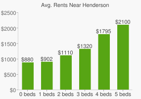 Graph of average rent prices for Henderson