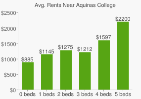 Graph of average rent prices for Aquinas College