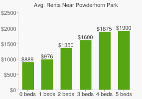 Graph of average rent prices for Powderhorn Park