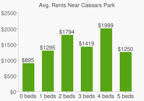 Graph of average rent prices for Caesars Park