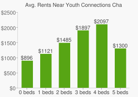 Graph of average rent prices for Youth Connections Charter High School
