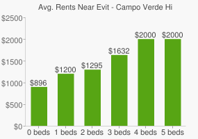 Graph of average rent prices for Evit - Campo Verde High School