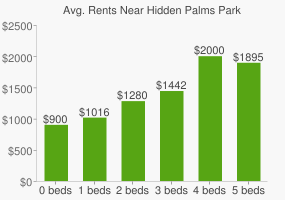 Graph of average rent prices for Hidden Palms Park