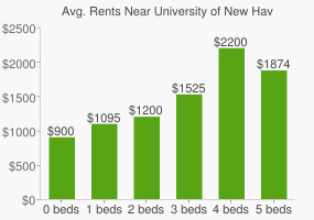 Graph of average rent prices for University of New Haven