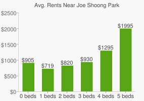 Graph of average rent prices for Joe Shoong Park