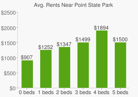 Graph of average rent prices for Point State Park