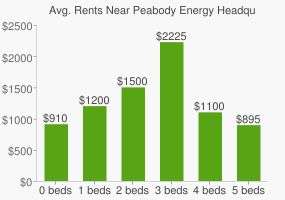 Graph of average rent prices for Peabody Energy Headquarters