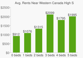 Graph of average rent prices for Western Canada High School