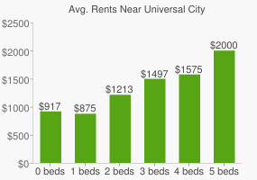 Graph of average rent prices for Universal City