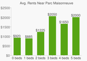 Graph of average rent prices for Parc Maisonneuve
