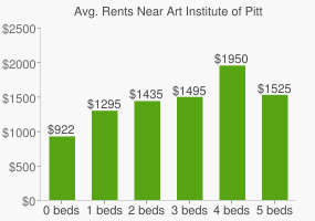 Graph of average rent prices for Art Institute of Pittsburgh