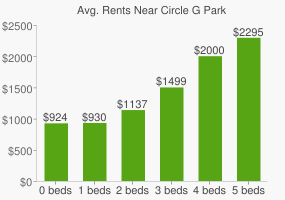 Graph of average rent prices for Circle G Park