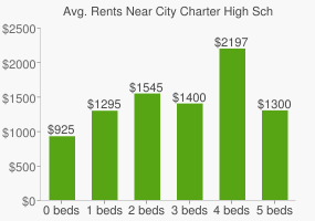 Graph of average rent prices for City Charter High School