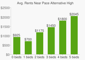 Graph of average rent prices for Pace Alternative High School