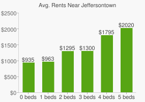 Graph of average rent prices for Jeffersontown