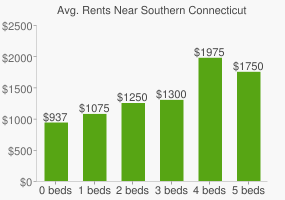 Graph of average rent prices for Southern Connecticut State University