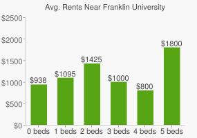 Graph of average rent prices for Franklin University