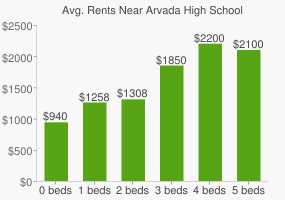Graph of average rent prices for Arvada High School