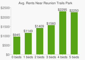 Graph of average rent prices for Reunion Trails Park