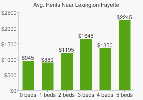 Graph of average rent prices for Lexington-Fayette