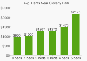 Graph of average rent prices for Cloverly Park