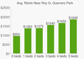 Graph of average rent prices for Roy G. Guerrero Park