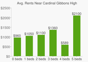 Graph of average rent prices for Cardinal Gibbons High School