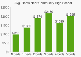 Graph of average rent prices for Community High School