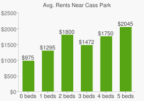 Graph of average rent prices for Cass Park