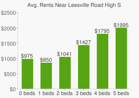 Graph of average rent prices for Leesville Road High School