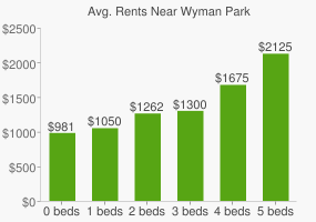 Graph of average rent prices for Wyman Park