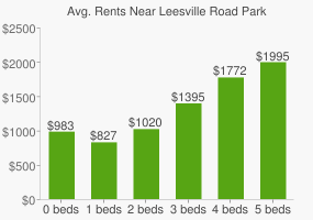 Graph of average rent prices for Leesville Road Park