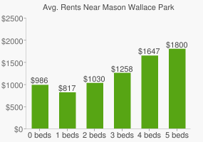 Graph of average rent prices for Mason Wallace Park