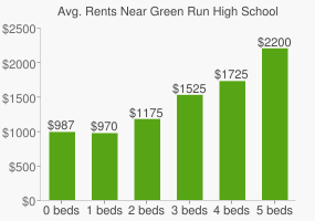Graph of average rent prices for Green Run High School