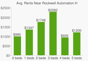 Graph of average rent prices for Rockwell Automation Headquarters