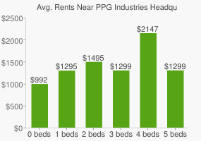 Graph of average rent prices for PPG Industries Headquarters