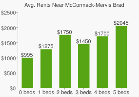 Graph of average rent prices for McCormack-Mervis Brady Street Park
