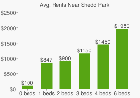 Graph of average rent prices for Shedd Park