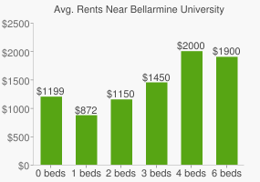 Graph of average rent prices for Bellarmine University